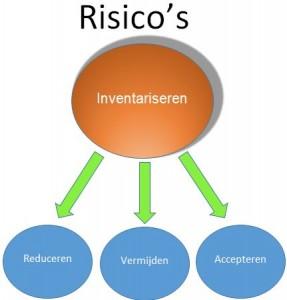 risico RIE RI&E Arbo Arbeidsomstandigheden
