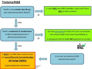 toetsing RI&E schema arbo arbowet wetgeving verklaring safety