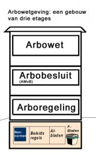 wetgeving arbo arbowet arbobesluit arboregeling arbocatalogus